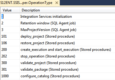stop ssis package execution